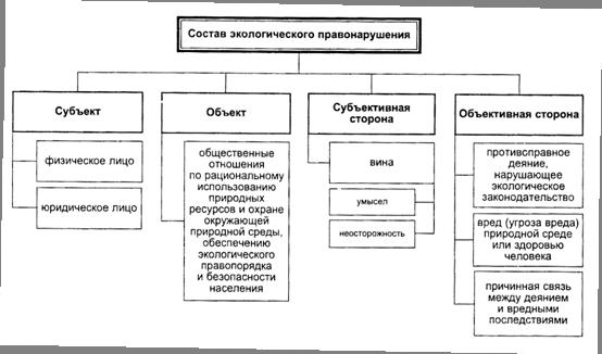Схема 3. Экологическое