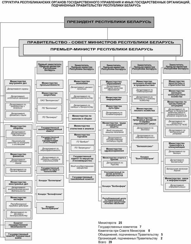 структуры государственного