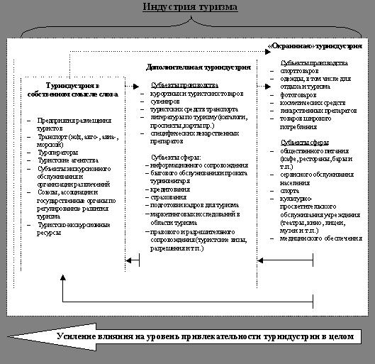 База рефератов Курсовая работа Управление качеством гостиничных  Общий вид структуры отечественной индустрии туризма представлена на рис 1 Безусловно предложенная на рис 1 схема дает лишь общее представление о