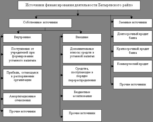 База рефератов Дипломная работа Инвестиционная деятельность  Источниками финансирования деятельности Батыревского райпо рис 11 происходит за счет собственных и заемных средств Наибольшую долю в общем объеме