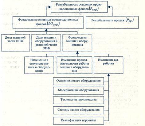 База рефератов Дипломная работа Инвестиционная деятельность  Взаимосвязь показателей эффективности использования основных производственных фондов изображена на рис 3