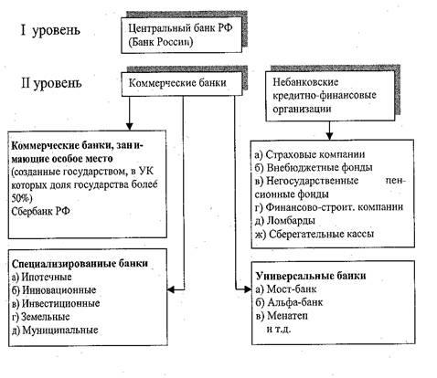База рефератов Курсовая работа Банковская система России и  Рисунок 1 Структура банковской системы