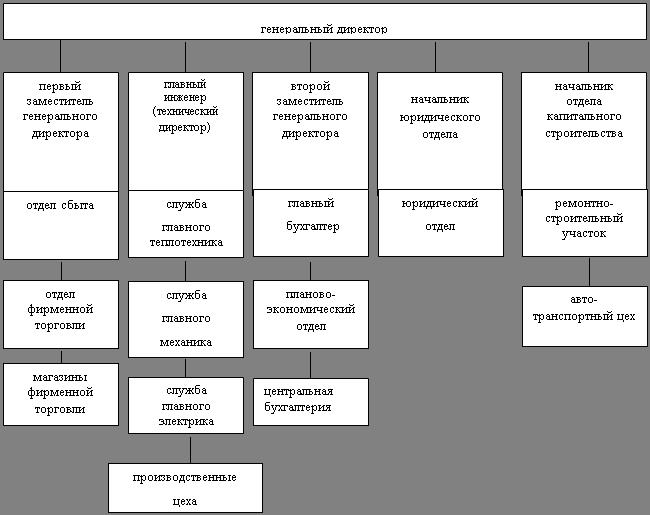 Структура Якутского
