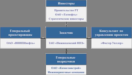 Схема управления проектом