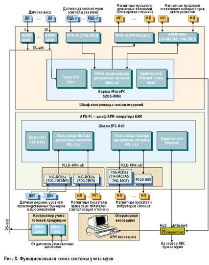 База рефератов Курсовая работа Автоматизированная система  Функциональная схема автоматизированной системы учета муки и готовой продукции представлена на рис 2