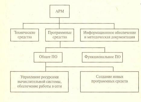 Схема автоматизированного