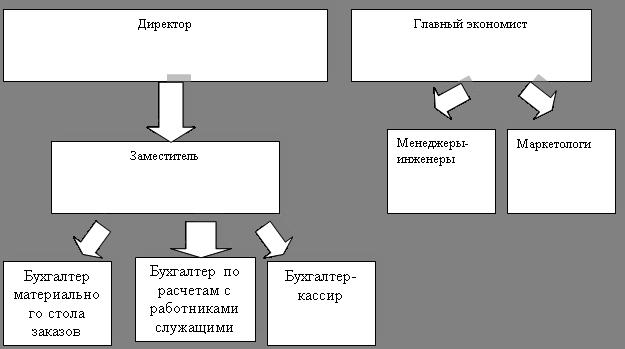 Рис. 3.1 Схема обновленной