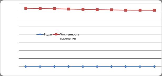База рефератов Курсовая работа Уровень и качество жизни   уровня жизни т к общая численность населения тот показатель который используется при расчете среднедушевых показателей
