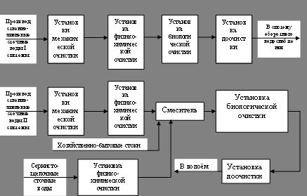 База рефератов Дипломная работа Биохимическая очистка сточных  Схемы организации очистки сточных вод на НПЗ