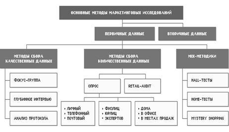Схема основных методов