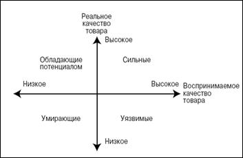 База рефератов Курсовая работа Разработка систем управления  Рисунок 2 Реальное и воспринимаемое качество товара