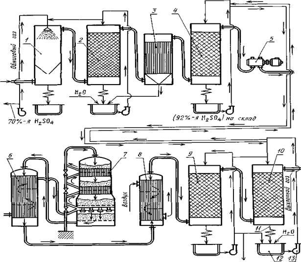 Стадия сжигания серы в производстве серной кислоты реферат.