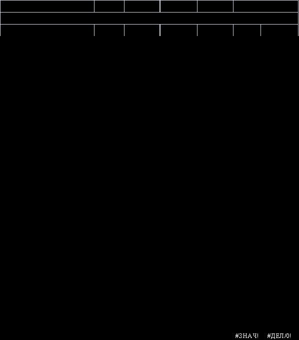 База рефератов Дипломная работа Оценка анализ и диагностика  База рефератов Дипломная работа Оценка анализ и диагностика финансового состояния предприятия на примере ООО Уральский лес