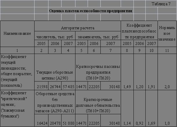 База рефератов Дипломная работа Оценка анализ и диагностика  Коэффициент текущей ликвидности общий коэффициент покрытия показывает сколько рублей оборотных средств текущих активов приходится на один рубль