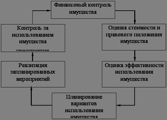 База рефератов Дипломная работа Управление капиталом вложенным  Модель управления имуществом предприятия имеет особенность определяемую в основном спецификой использования корпоративной собственности рисунок 1 1