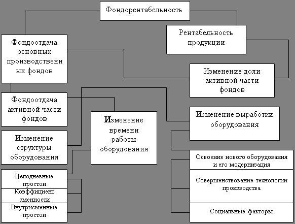 Рисунок 1.4 - Схема факторной
