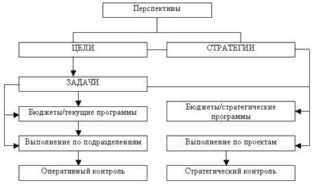 Рис. 1.2 – Схема