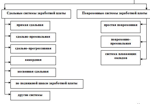двух структура и состав организации оплаты труда обзор фирм-производителей термобелья