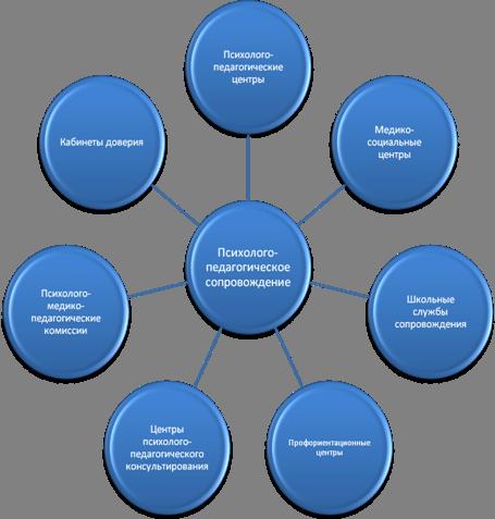 теоретико-методологические основы и принципы деятельности психолога в школе гороскоп