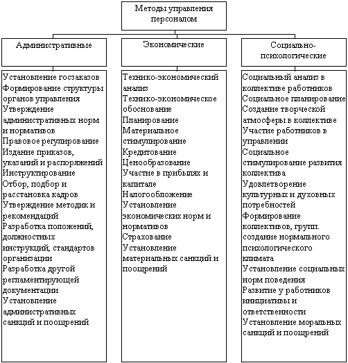 База рефератов Курсовая работа Управление персоналом на  Таблица методов управления персоналом